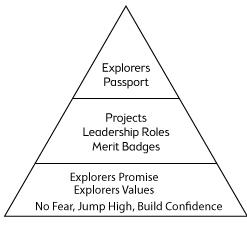 Three Levels of Motivation