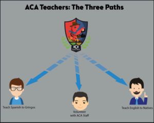 ACA Teachers: The Three Paths