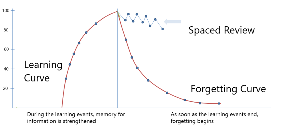 The Learning Forgetting Curve